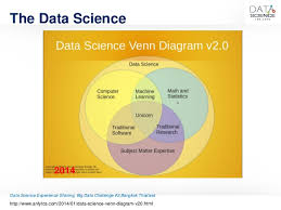 Data Science Venn Diagram Drawing Your Career In Business Analytics And Data Science
