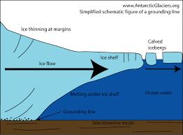 antarctic ice sheet growing types of glacier