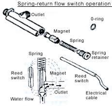 flow switches epowerwash pressure washer switch wiring diagram at Pressure Washer Switch Wiring