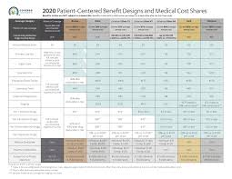 Covered California Chart Metallic Plan Benefits Covered California Health For