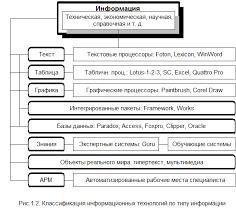Курсовая работа Информационные системы в экономике ru Курсовая работа Информационные системы в экономике