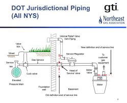 Gas Piping Diagram Wiring Diagrams