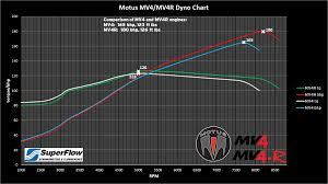 Motus Shows Off The Mv4 And Mv4r Dyno Chart Updated With Sound