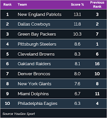 Which Nfl Teams Are The Hottest Topics Of Conversation This