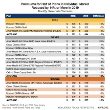New Jerseys Individual Market Premiums To Be Among The