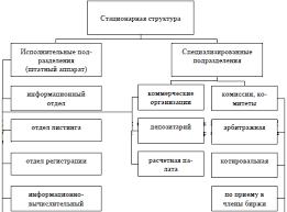 Понятие функции и организационные основы деятельности  Стационарная структура фондовой биржи