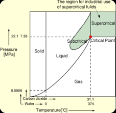 Co2 Pressure And Temperature Chart Diy Co2 Extraction Supercritical Fluid Diy