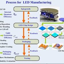 Process Flow For Led Manufacturing Download Scientific Diagram