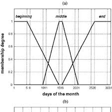 Basic Calendars Basic Fuzzy Calendars Associated With The Time Granularity Of A