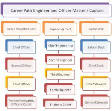 Gp Rating Career Flow Chart 7 Best Photos Of Information Technology Career Flowchart
