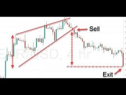 Rising Wedge Chart Pattern Facts About It From The Encyclopedia Of Chart Patterns