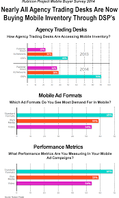 agency trading desk mobile ad ing infographic