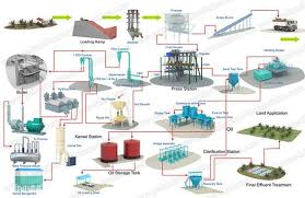 Coconut Oil Production Flow Chart This Is Palm Oil Processing Plant Process Flow Chart The