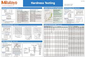 50 Specific Micro Hardness Conversion Chart
