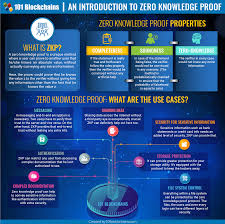 What Is A Design Proof What Is Zkp A Complete Guide To Zero Knowledge Proof 101