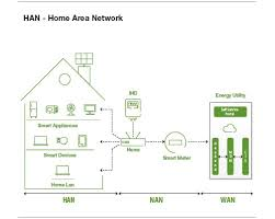 integration of home area network with smart metering for consumer home area network in smart grid at Home Area Network Diagram
