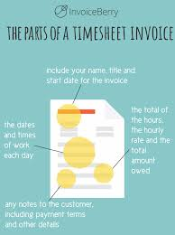 Proforma Invoice Other Types Of Invoices Invoiceberry Blog