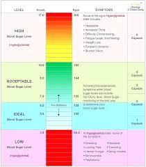 Hypoglycemic Range Chart Hypoglycemia Level Chart Achievelive Co