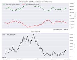 Wti Crude Oil Speculators Boosted Bullish Bets To 32 Week