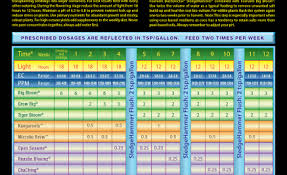 Age Old Organics Feeding Chart Feeding Schedules