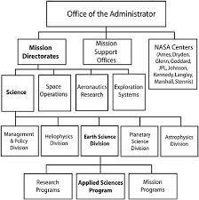 2 The Current Nasa Applied Sciences Program Assessment Of