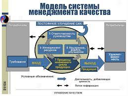 Реферат Маркетинг и управление качеством tat school ru Сайт  Маркетинг и управление качеством реферат