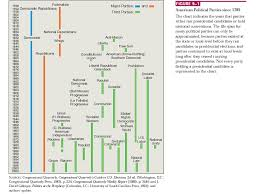 History Of Us Political Parties Chart Interest Groups And Political Parties Ppt Video Online