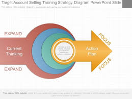 Training Strategy Target Account Selling Training Strategy Diagram Powerpoint Slide