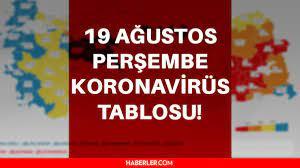 Son dakika... Bugünkü vaka sayısı açıklandı! 19 Ağustos koronavirüs tablosu  yayınlandı! Türkiye'de bugün kaç kişi öldü? 19 Ağustos Corona tablosu! -  Haberler