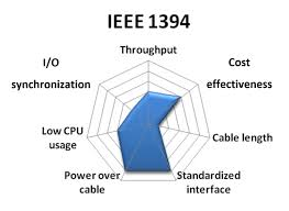 choosing the right camera bus national instruments that said many ieee 1394 cameras provide direct trigger input and output lines also a few ieee 1394 plug in boards offer isolated digital i o and