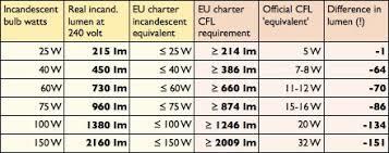incandescent bulb to led conversion chart led equivalent to incandescent chart www bedowntowndaytona com