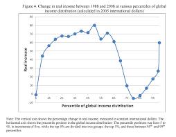 World Per Capita Income Chart Get Ready To See This Globalization Elephant Chart Over