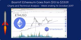 Ethereum Technical Analysis Chart Ethereum Ethusd Raises From 10 To 330 Technical Charts