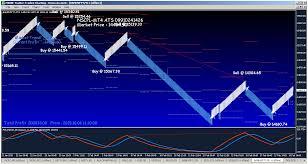 Renko Chart Superiors 95 Accurate Renko Strategy
