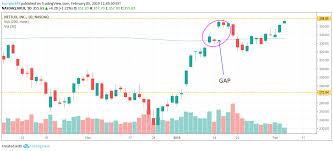 Monster Stock Price Chart Gap