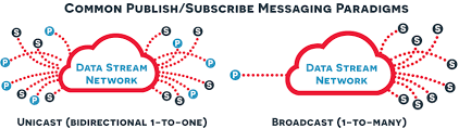 What Is Publish Subscribe And Realtime Data Streams Pubnub