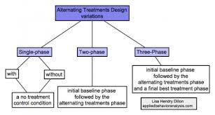Alternating Treatment Design Alternating Treatments Design Variations Bcba Exam Study Guide