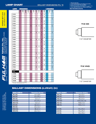 Fulham Wiring Diagrams Lamp Compatibility Chart By Fulham Co