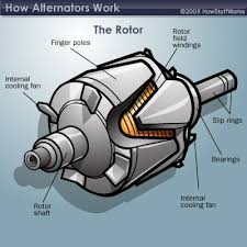alternator components how alternators work howstuffworks this is what you might see if you were to open your alternator