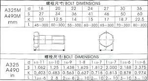 Hex Nut Size Chart In Mm Nylon Lock Nut Dimensions Cheaprolex Co