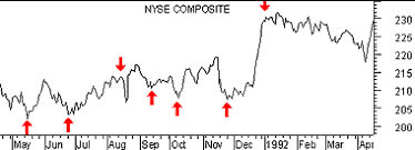 Nyse Arms Index Chart Metastock Technical Analysis From A To Z Arms Index