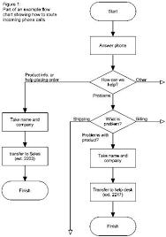 Cobol Structure Chart Flow Chart Diagram Programming Languages Diagram Programming