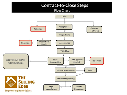 Contract To Close Steps Flow Chart The Selling Edge