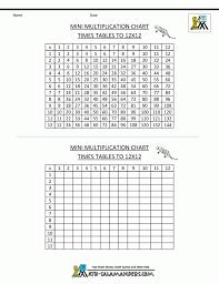 Kidz Worksheets Second Grade Multiplication Table 5 Workshee ~ Koogra