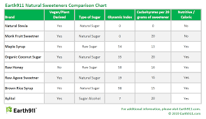 Guide To Healthy Sweeteners Earth911 Com