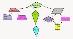 Venn Diagram Of Quadrilaterals Printable Quadrilateral Family Tree Download Them Or Print