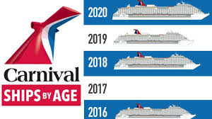 Carnival Ships By Age 2019 Newest To Oldest With Infographic