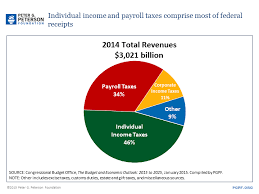 2014 Tax Schedule Chart Pin By Peter G Peterson Foundation On Smartcharts Us Tax