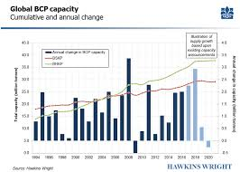 Market Pulp Capacity Review Investment Cycle To Peak In