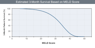 Meld Score Survival Chart Core Concepts Referral For Liver Transplantation